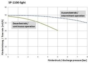 Graph SP-1100-light