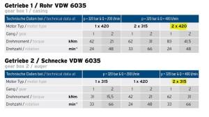 Tableau VDW6035